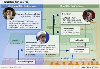 Machtstrukturen innerhalb der Islamischen Republik; Fotomontage wikimedia/DW