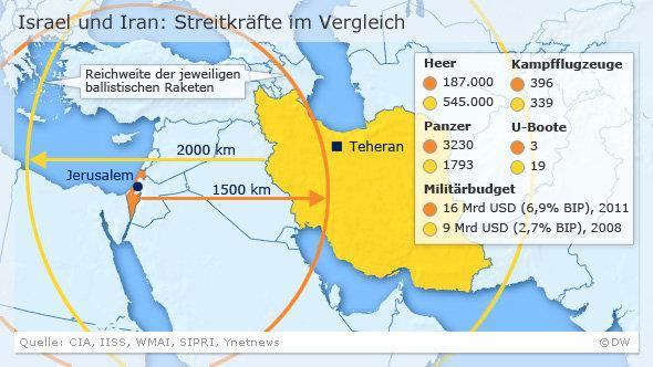 DW-Grafik Streitkräfte Irans und Israels im Vergleich