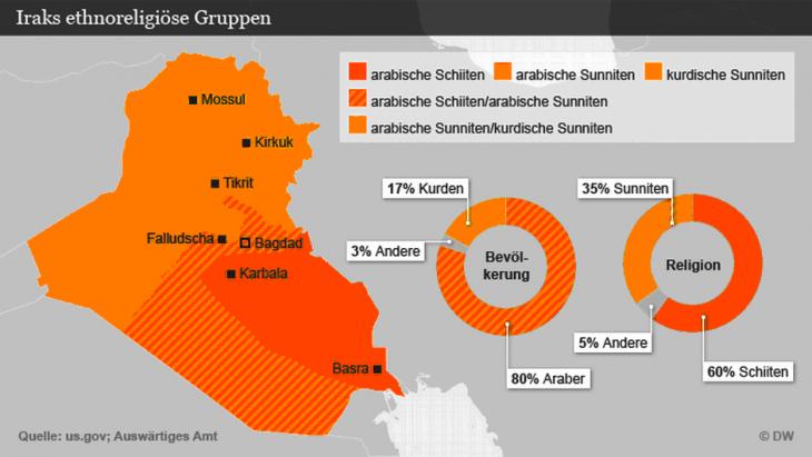 Grafik Iraks ethno-religiöse Gruppen; Foto: DW