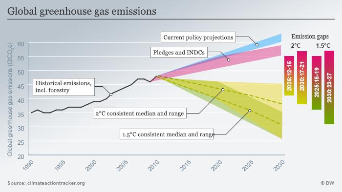 Welltweite Treibhausgasemissionen; Foto: DW/Peter Steinmetz