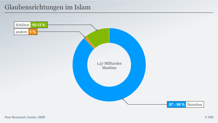 Infografik Glaubensrichtungen im Islam; Quelle: Pew Research Center