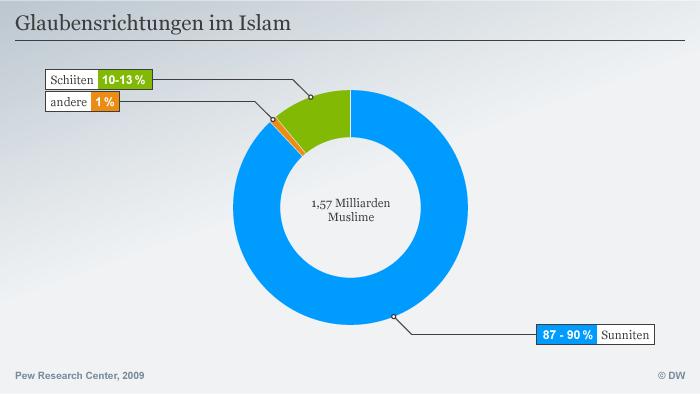 Infografik Glaubensrichtungen im Islam; Quelle: Pew Research Center