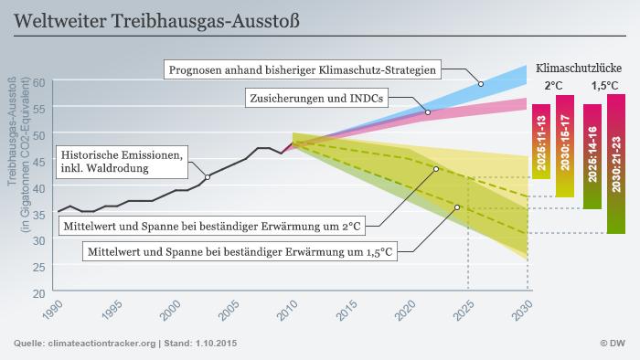 DW-Infografik Global greenhouse gas emissions