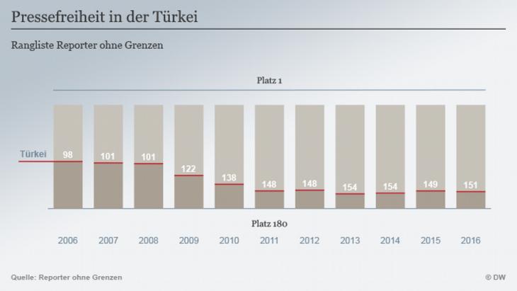 Die Türkei auf der Rangliste der Pressefreiheit; Quelle: DW