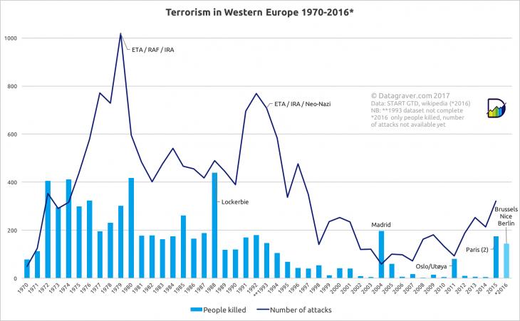 Grafik Terrorismus in Westeuropa; Quelle: Quelle Datagraver