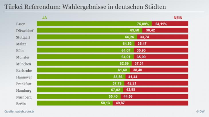 Referendumswahlergebnisse in deutschen Städten; Quelle: sabah.com/tr