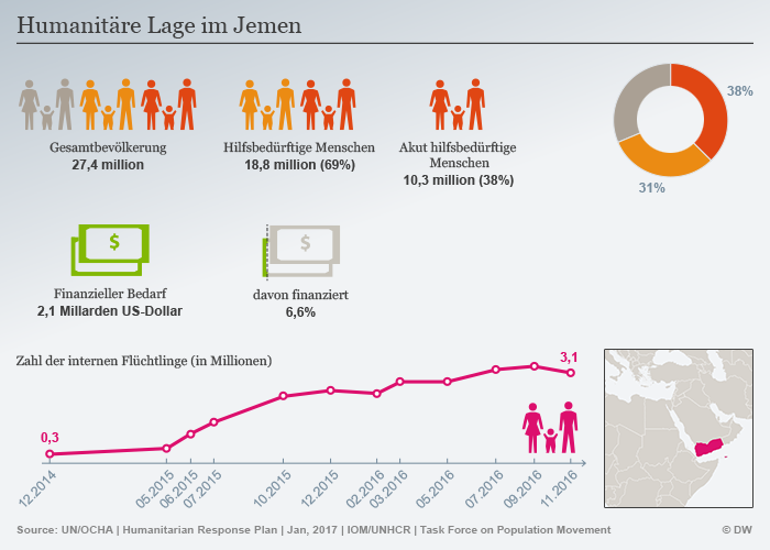 Infografik Humanitäre Lage im Jemen; Quelle: DW
