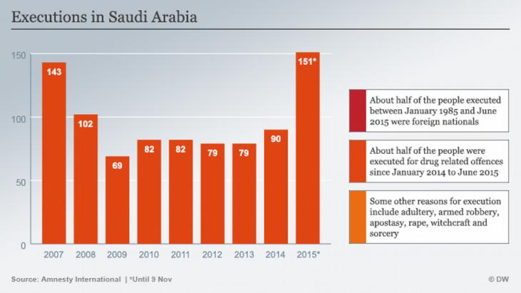 Hinrichtungen in Saudi-Arabien; Quelle: Amnesty International