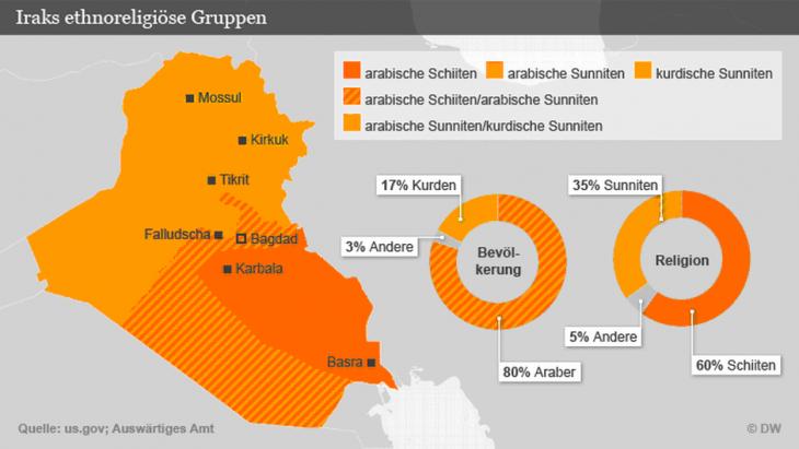 Iraks ethnoreligiöse Gruppen. Quelle: us.gov, Auswärtiges Amt