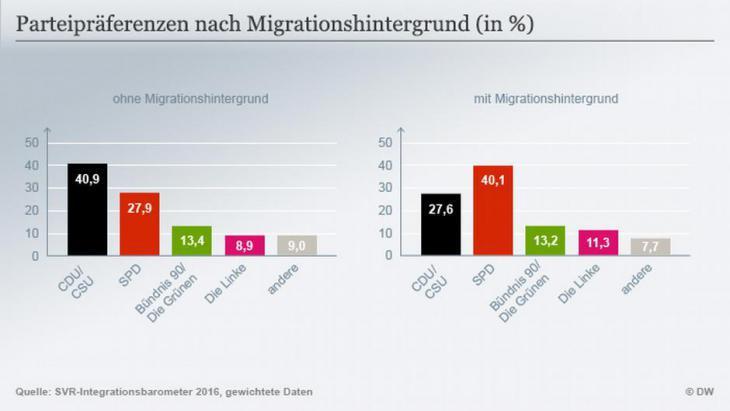 Statistik Parteipräferenzen von Migranten; Quelle: DW
