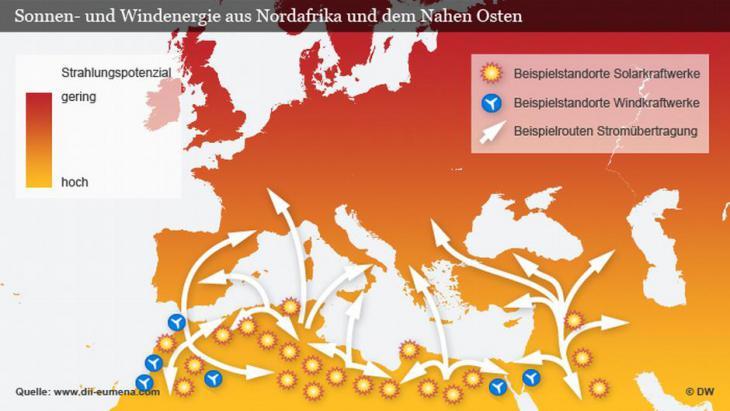 Infografik Sonnen- und Windenergie aus Nordafrika und dem Nahen Osten; Quelle: DW