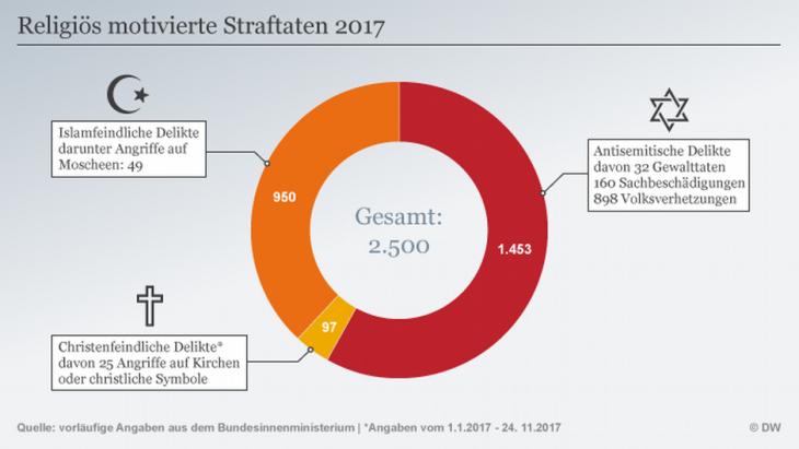 Grafik religiös-motivierte Straftaten in Deutschland; Quelle: DW