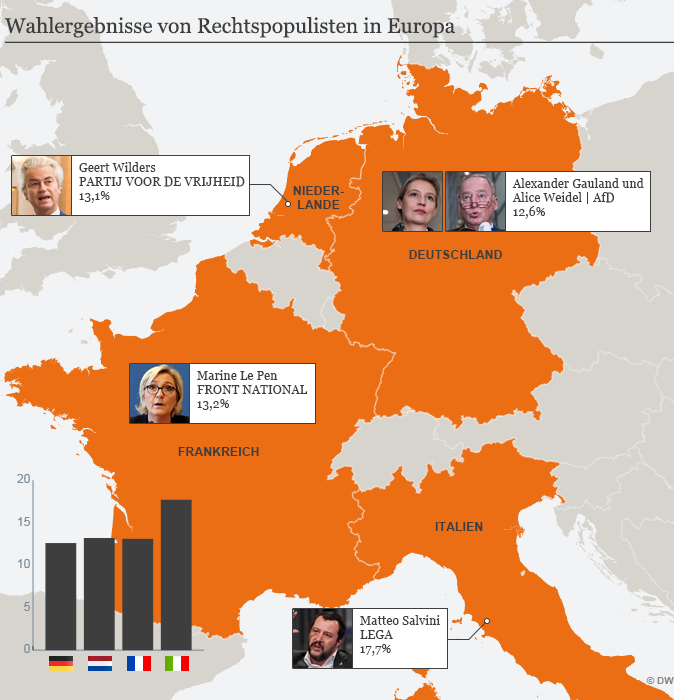Infografik Wahlergebnisse rechtspopulistischer Parteien in Europa; Quelle: DW