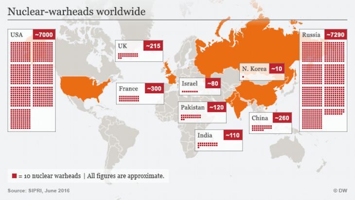 Infografik zeigt die weltweite Verbreitung von Atomsprengköpfen; Quelle: DW