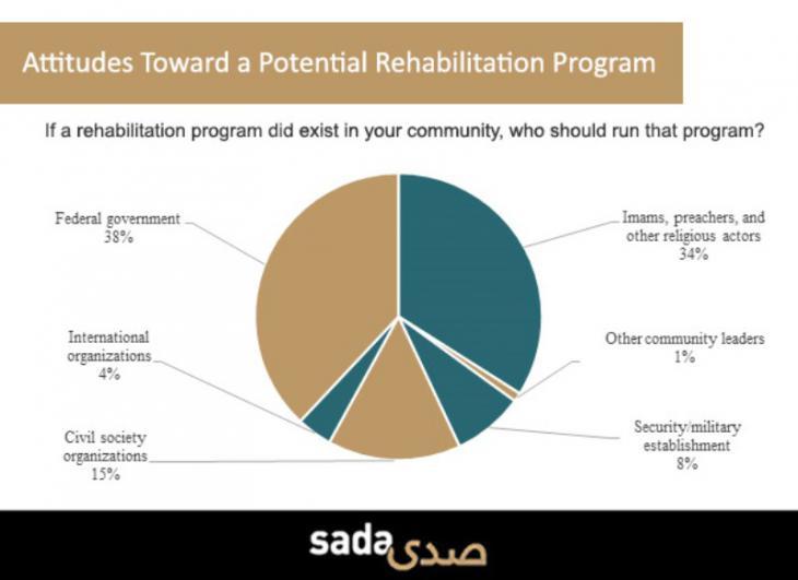 Einstellungen in Tunesien zum Reintegrationsprogramm; Quelle: carnegieendowment.org/sada
