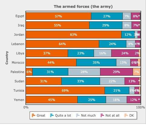 """Infografik des """"Arabischen Barometer"""" von 2018-2019 zeigt Zustimmungswerte der arabischen Zivilgesellschaften in Hinblick auf das Vertrauen in ihre Armeeführungen; Quelle: arabbarometer.org/opendemocracy.net"""