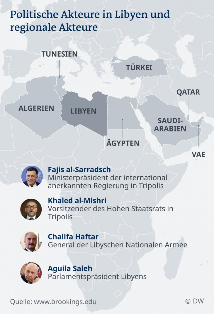 Infografik Karte Politische Akteure in Libyen und regionale Akteure; Quelle: DW