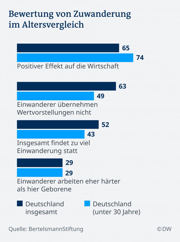 Infografik Bewertung von Zuwanderung DE. (Foto: DW)