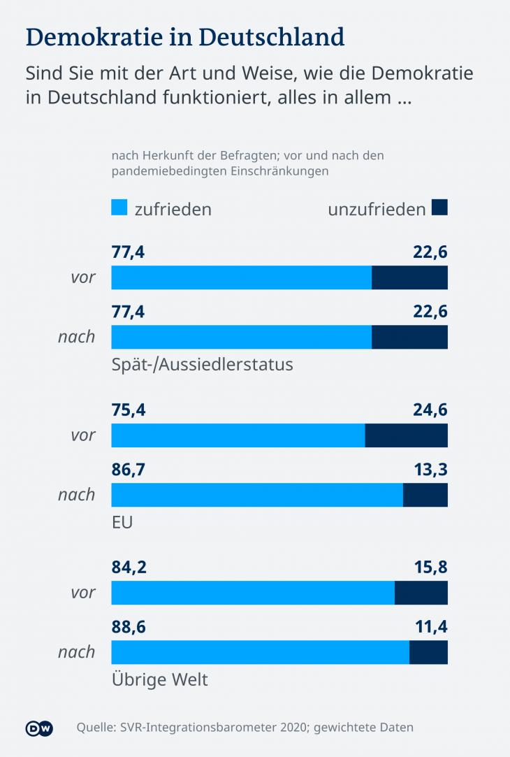 Infografik SVR-Integrationsbarometer 2020 Demokratie in Deutschland. (Foto: DW)
