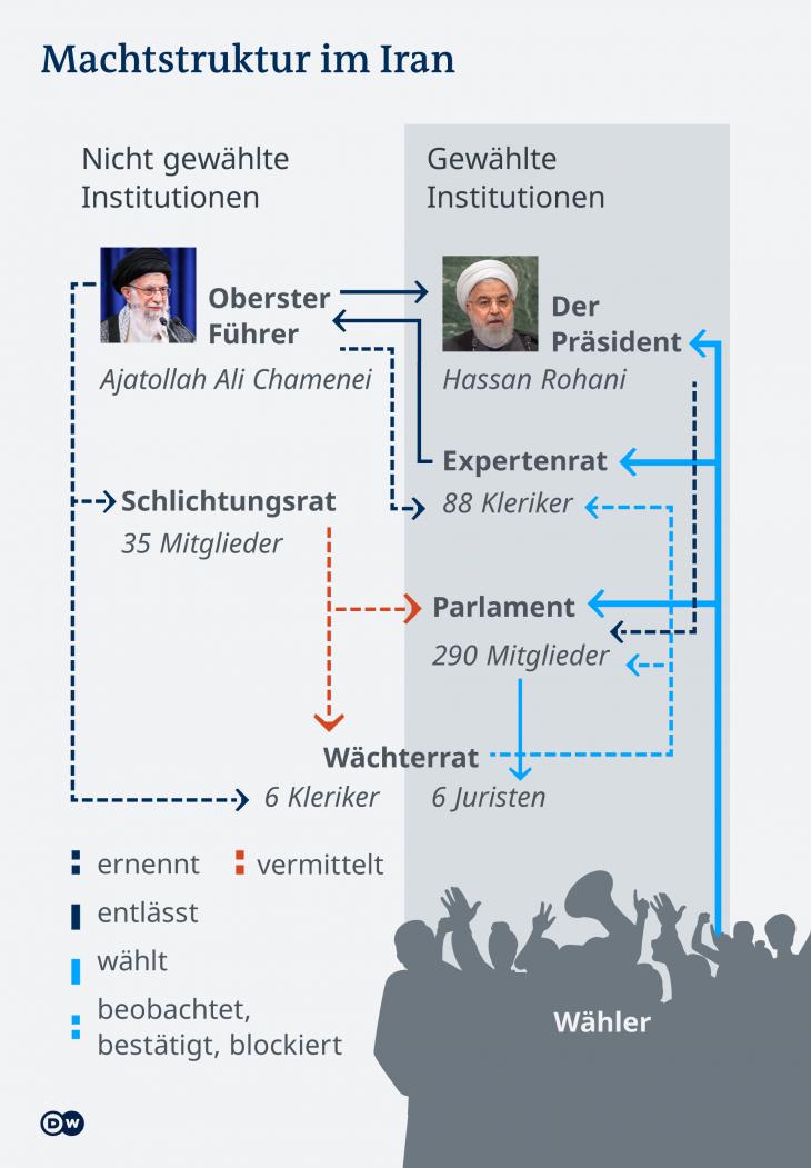Irans Regierungssystem kurz erklärt. Foto: DW