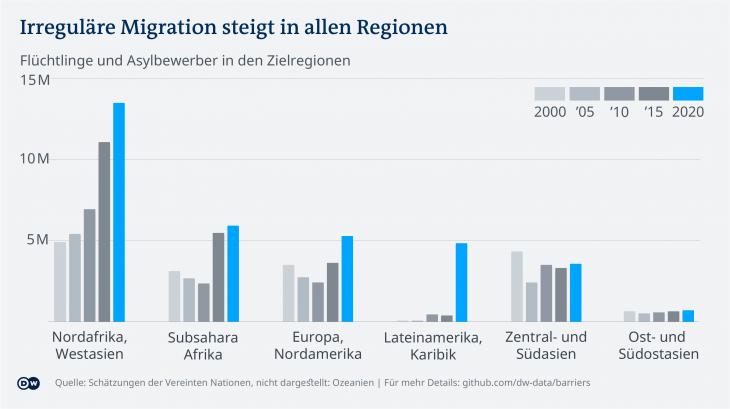 Mehr Migration, mehr Mauern. (Foto: DW)
