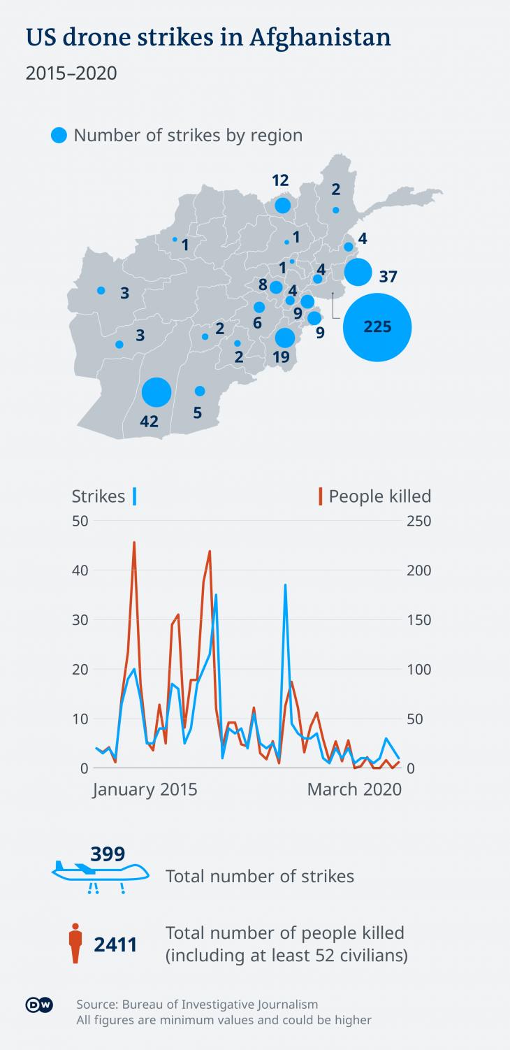 Infographik zum US-Drohnenkrieg (Quelle: Deutsche Welle)