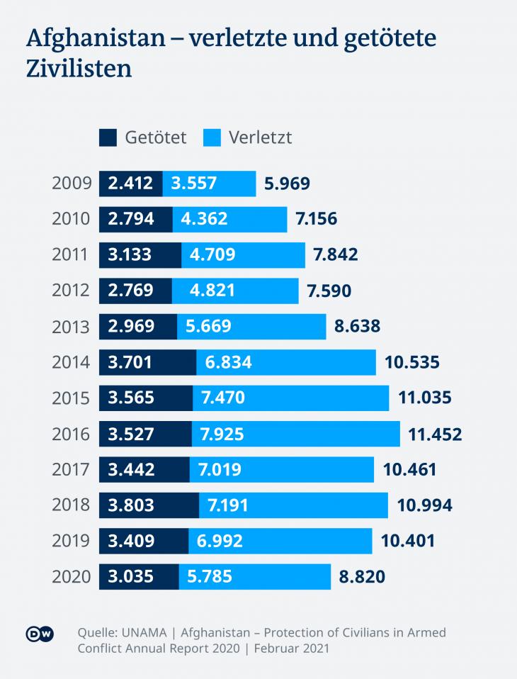 Steigende Zahl ziviler Opfer in Afghanistan. (Grafik: DW)