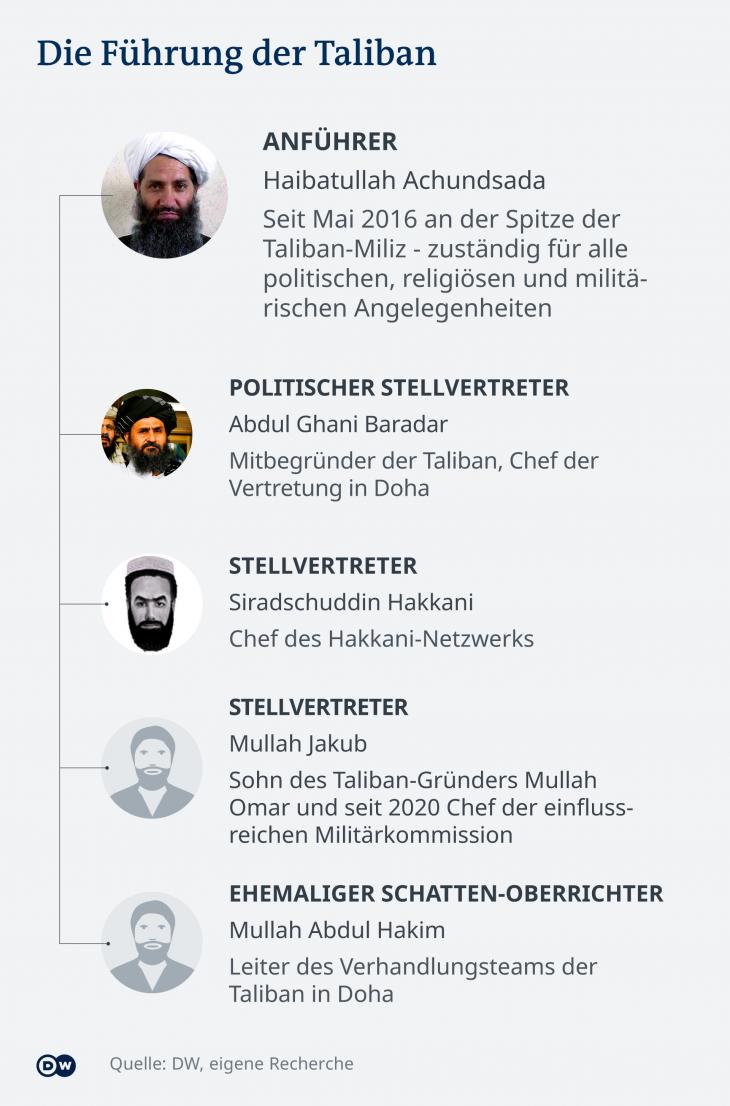 Führungsstruktur der Taliban in Afghanistan. (Grafik: DW)