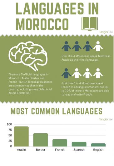 Übersicht Sprachenvielfalt; Foto: Tangier Taxi